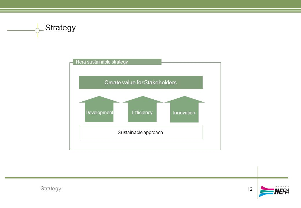 Strategy 12 Strategy DevelopmentEfficiency Innovation Create value for Stakeholders Sustainable approach Hera sustainable strategy