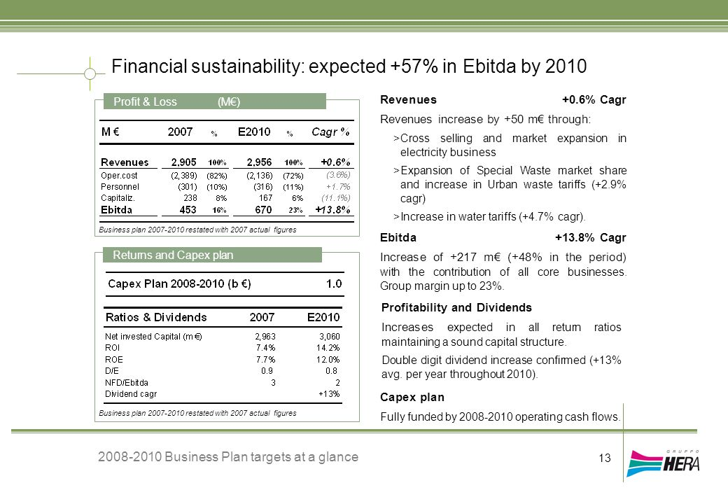 Revenues +0.6% Cagr Revenues increase by +50 m€ through: >Cross selling and market expansion in electricity business >Expansion of Special Waste marke