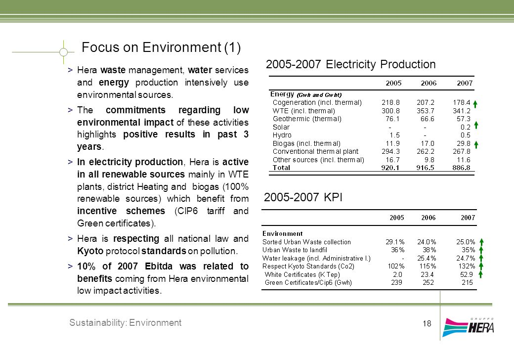 Focus on Environment (1) >Hera waste management, water services and energy production intensively use environmental sources. >The commitments regardin