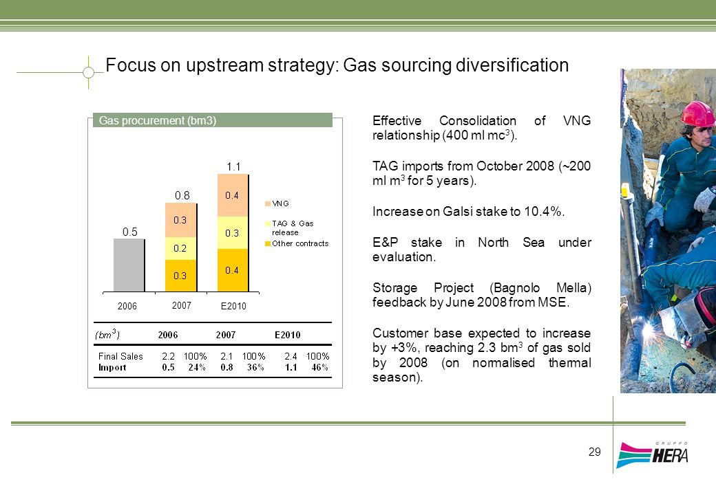 Focus on upstream strategy: Gas sourcing diversification Gas procurement (bm3) Effective Consolidation of VNG relationship (400 ml mc 3 ). TAG imports