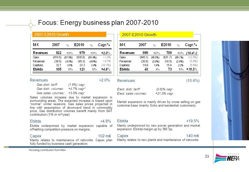 33 Focus: Energy business plan 2007-2010 2007-E2010 Growth Revenues +2.0% Gas distr.