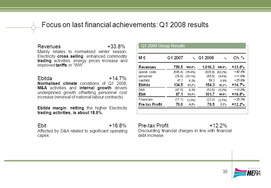 Focus on last financial achievements: Q1 2008 results Q1 2008 Group Results 35 Revenues +33.8% Mainly relates to normalised winter season, Electricity