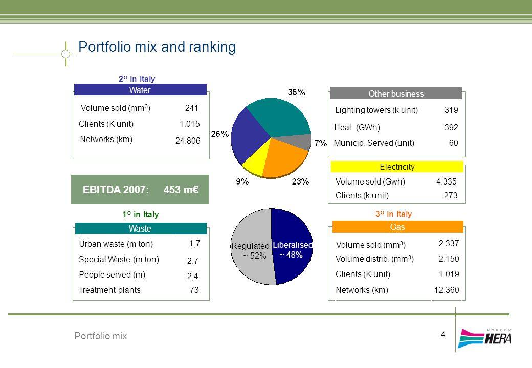 4 Portfolio mix Portfolio mix and ranking Networks (km) 1.015Clients (K unit) 241Volume sold (mm 3 ) 4.335 EBITDA 2007: 453 m€ Clients (k unit) Volume sold (Gwh) Clients (K unit) Networks (km) Volume distrib.