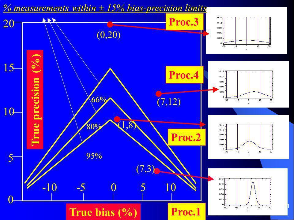 11 True bias (%) True precision (%) -10-50105 0 5 15 20 66% 95% 80% Proc.3 Proc.4 Proc.1 Proc.2 (0,20) (7,12) (1,8) (7,3) % measurements within ± 15% bias-precision limits