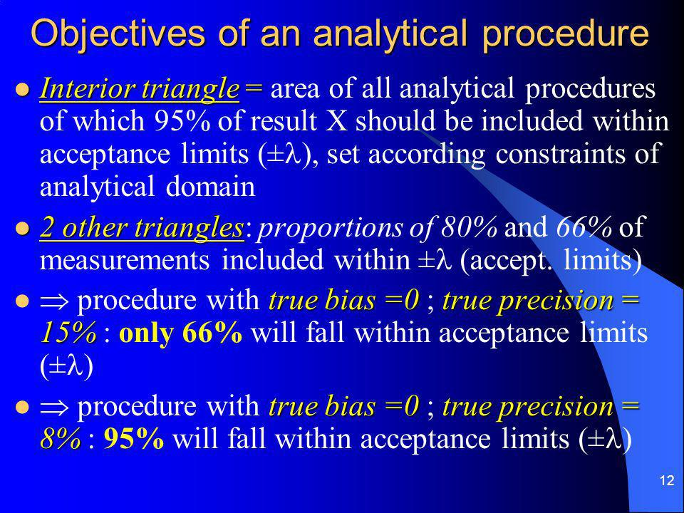 12 Objectives of an analytical procedure Interior triangle = Interior triangle = area of all analytical procedures of which 95% of result X should be included within acceptance limits (± ), set according constraints of analytical domain 2 other triangles 2 other triangles: proportions of 80% and 66% of measurements included within ± (accept.