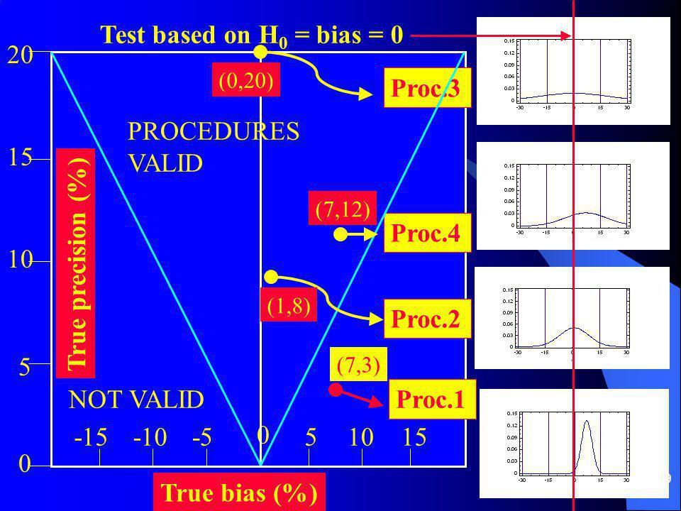 19 True bias (%) True precision (%) -10-5 0 105 0 5 15 20 Proc.3 Proc.4 Proc.1 Proc.2 Test based on H 0 = bias = 0 (7,3) (0,20) (1,8) -1515 (7,12) PROCEDURES VALID NOT VALID