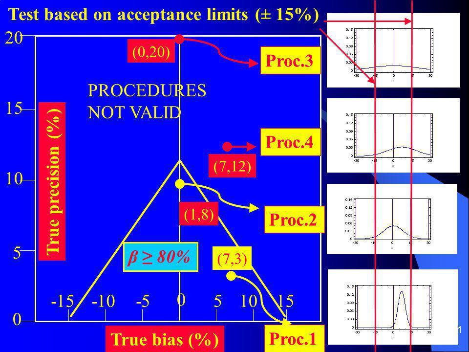 21 True bias (%) True precision (%) -10-5 0 105 0 5 15 20 Proc.3 Proc.4 Proc.1 Proc.2 Test based on acceptance limits (± 15%) β ≥ 80% -1515 (0,20) (7,12) (1,8) (7,3) PROCEDURES NOT VALID