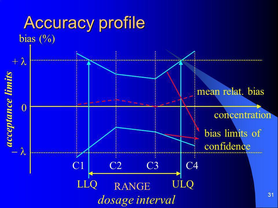 31 Accuracy profile bias (%) concentration +  C1C2C3C4 LLQULQ RANGE mean relat.