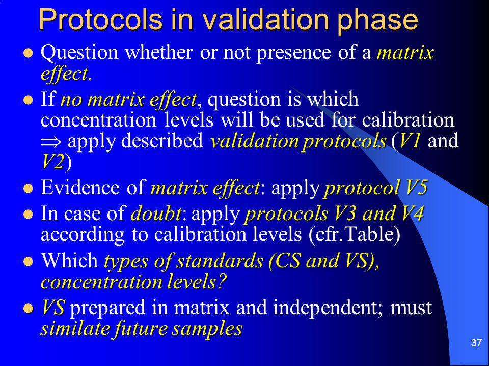 37 Protocols in validation phase matrix effect.