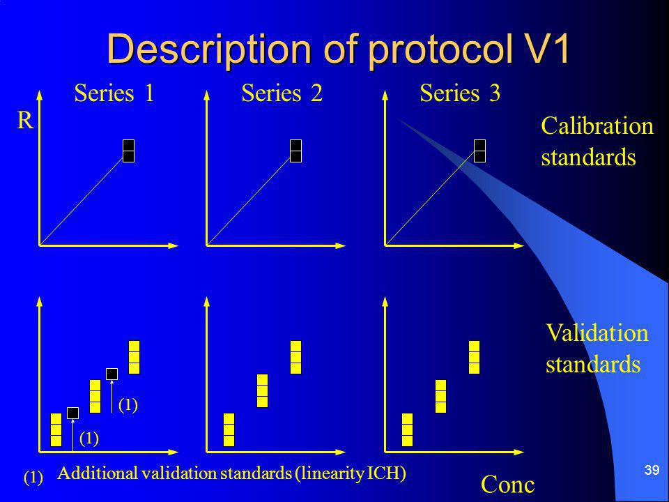 39 Description of protocol V1 Calibration standards Validation standards (1) Additional validation standards (linearity ICH) Series 1Series 2Series 3 Conc R