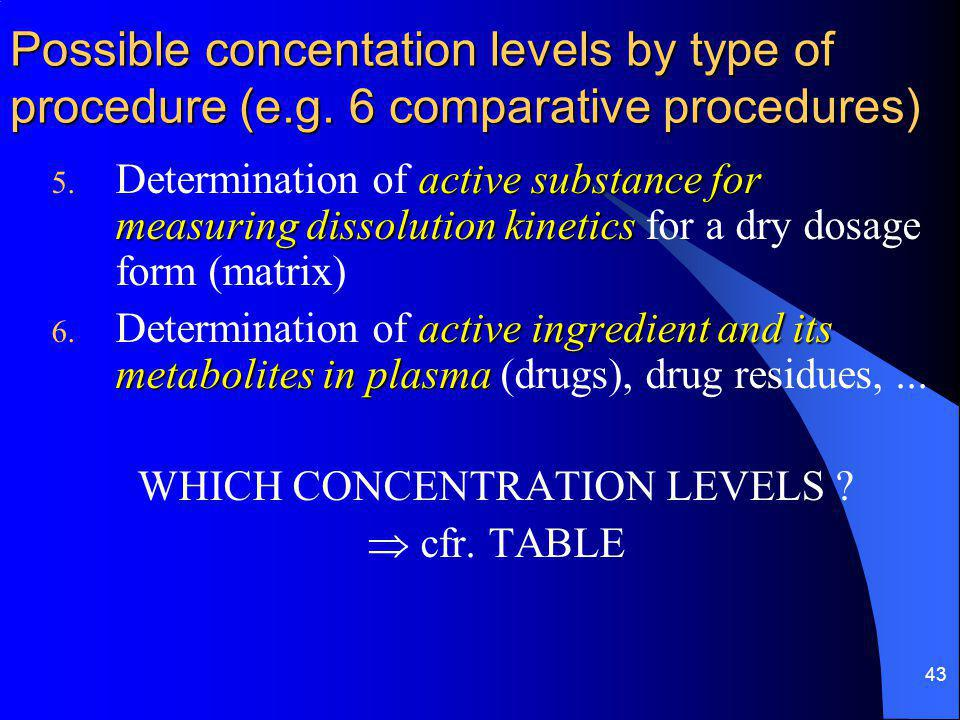 43 Possible concentation levels by type of procedure (e.g.