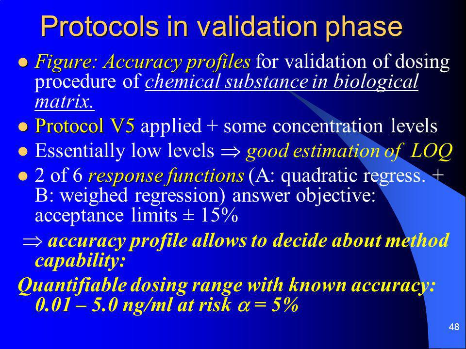48 Protocols in validation phase Figure: Accuracy profiles Figure: Accuracy profiles for validation of dosing procedure of chemical substance in biological matrix.