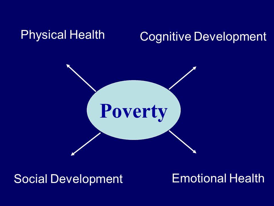 Poverty Physical Health Cognitive Development Social Development Emotional Health