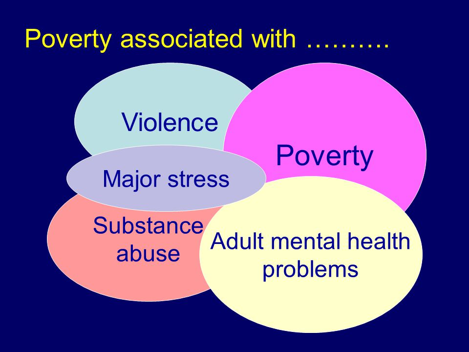 Violence Substance abuse Poverty Adult mental health problems Poverty associated with ……….