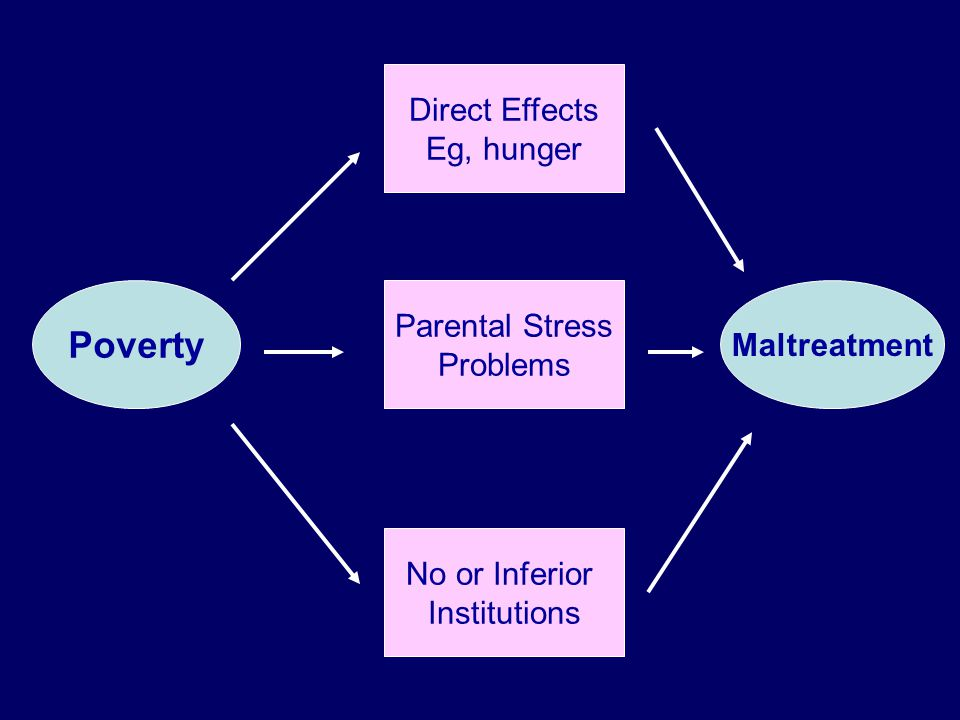 Poverty Maltreatment Direct Effects Eg, hunger Parental Stress Problems No or Inferior Institutions