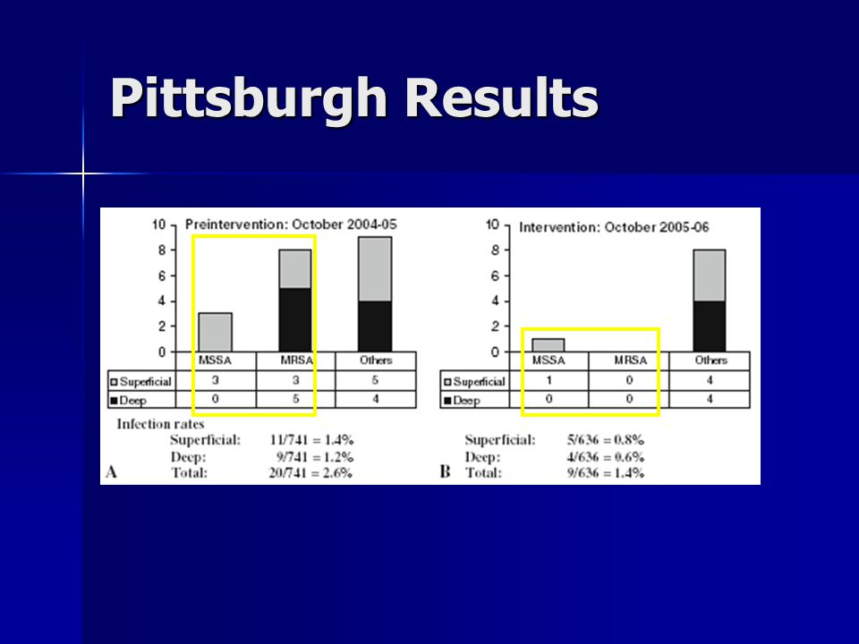 Pittsburgh Results