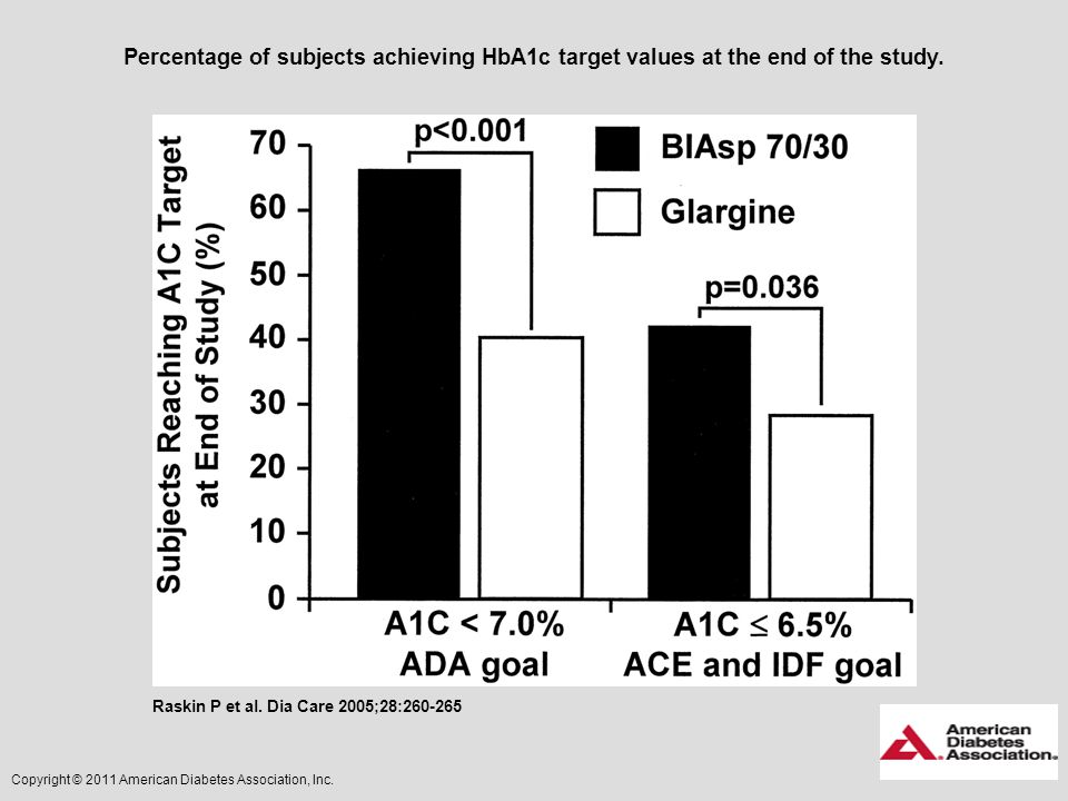 Percentage of subjects achieving HbA1c target values at the end of the study.