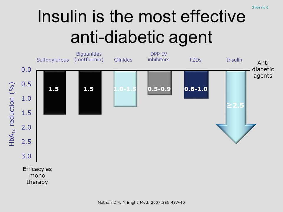 Insulin use is often delayed, despite poor glycaemic control Slide no 7 1 OAD 2 OADs 3 OADs Diet 2.9 years4.7 years2.5 years2.7 years 8 9 10 8.8% 9.4% 9.1% OAD, oral antidiabetic drug Mean HbA 1c at last visit (%) Novo Nordisk.