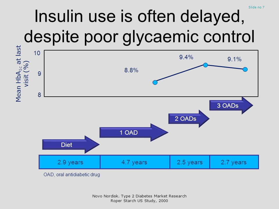 Insulin use is often delayed, despite poor glycaemic control Slide no 7 1 OAD 2 OADs 3 OADs Diet 2.9 years4.7 years2.5 years2.7 years 8 9 10 8.8% 9.4%