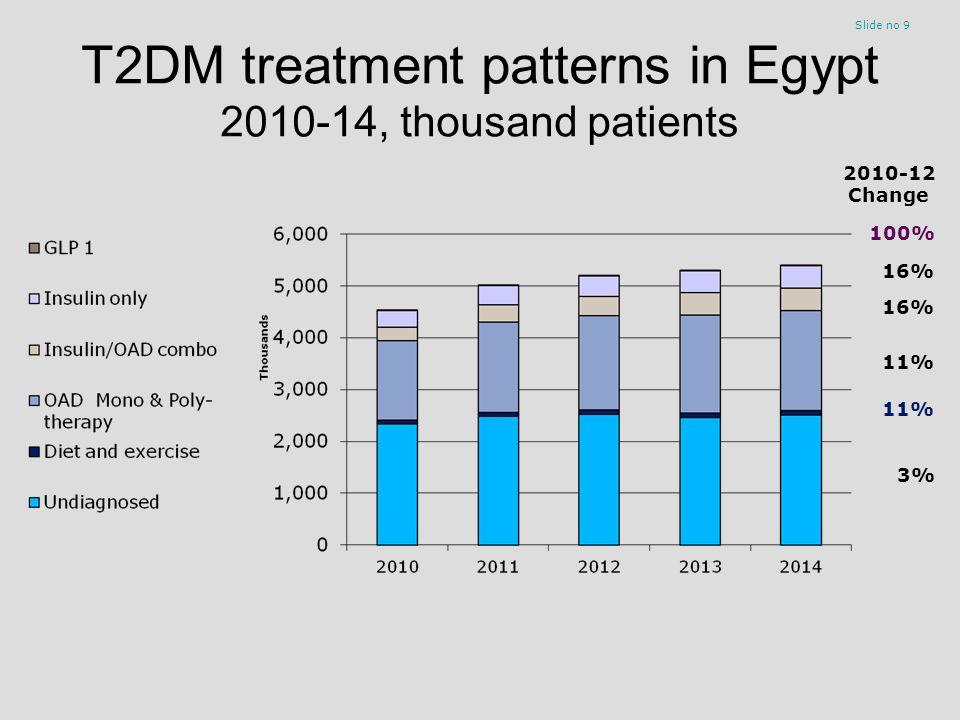 T2DM treatment patterns in Egypt 2010-14, thousand patients Slide no 9 2010-12 Change 16% 11% 3% 16% 100%