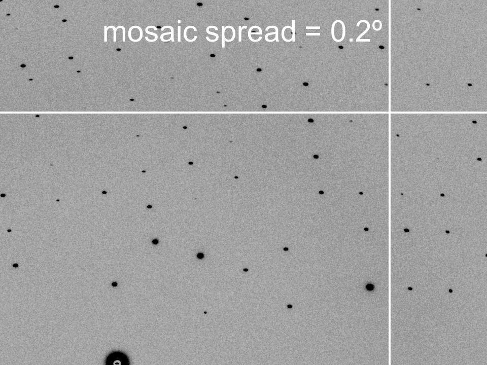 mosaic spread = 0.2º