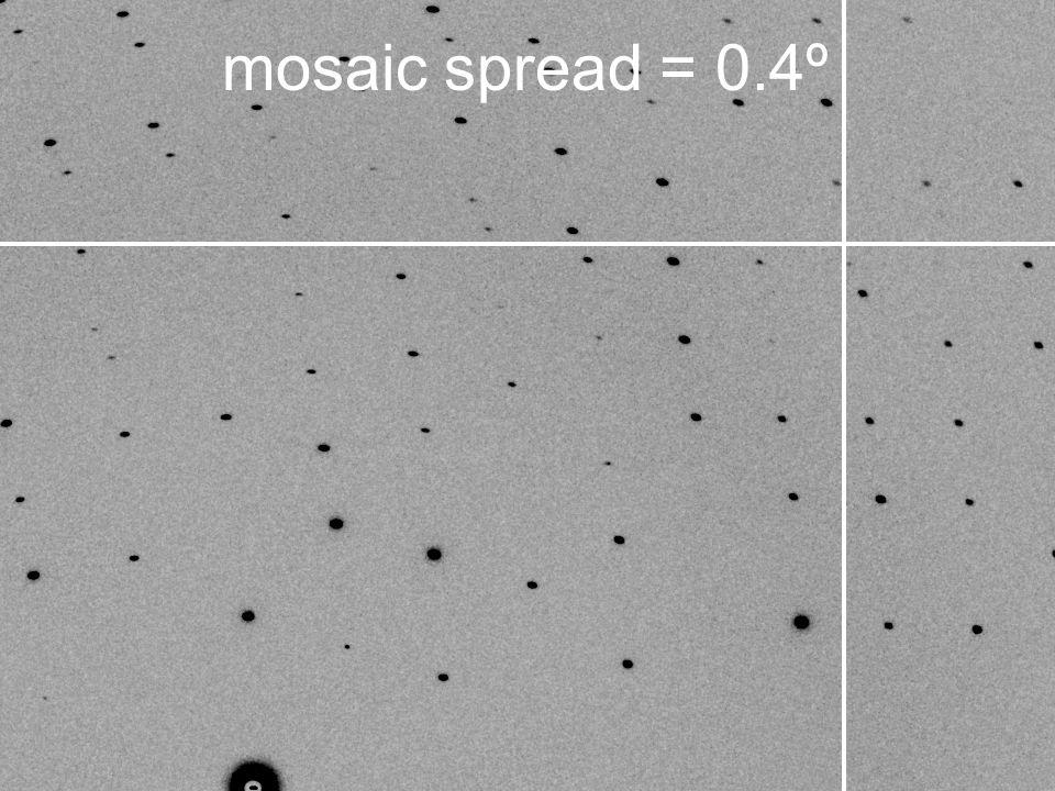 mosaic spread = 0.4º