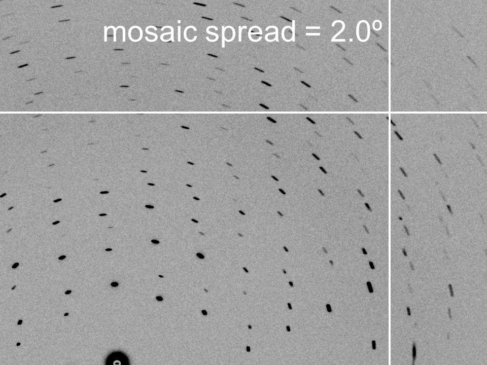 mosaic spread = 2.0º