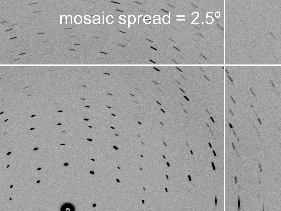 mosaic spread = 2.5º