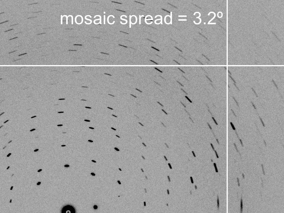 mosaic spread = 3.2º