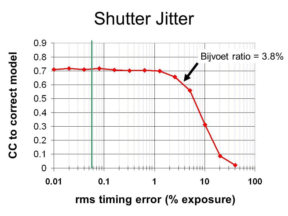 Shutter Jitter rms timing error (% exposure) CC to correct model Bijvoet ratio = 3.8%