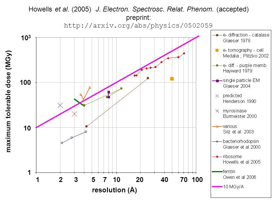 Howells et al. (2005) J. Electron. Spectrosc. Relat.