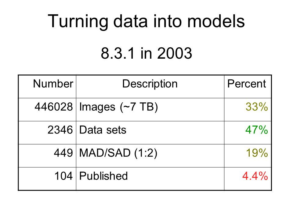 NumberDescriptionPercent 446028Images (~7 TB)33% 2346Data sets47% 449MAD/SAD (1:2)19% 104Published4.4% 8.3.1 in 2003 Turning data into models