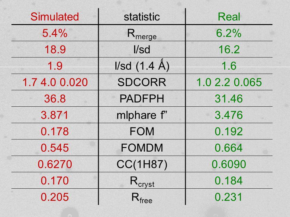 SimulatedstatisticReal 5.4%R merge 6.2% 18.9I/sd16.2 1.9I/sd (1.4 Ǻ)1.6 1.7 4.0 0.020SDCORR1.0 2.2 0.065 36.8PADFPH31.46 3.871mlphare f 3.476 0.178FOM0.192 0.545FOMDM0.664 0.6270CC(1H87)0.6090 0.170R cryst 0.184 0.205R free 0.231