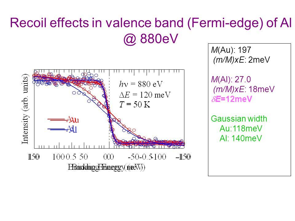 Recoil effects in valence band (Fermi-edge) of Al @ 880eV M(Au): 197 (m/M)xE: 2meV M(Al): 27.0 (m/M)xE: 18meV  E=12meV Gaussian width Au:118meV Al: 140meV