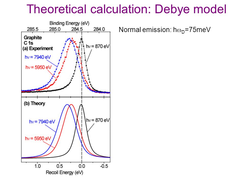 Theoretical calculation: Debye model Normal emission: h  D =75meV