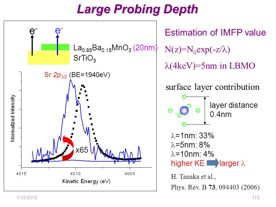 1/15/2015113 Large Probing Depth Sr 2p 3/2 (BE=1940eV) x65 e-e- e-e- La 0.85 Ba 0.15 MnO 3 (20nm) SrTiO 3 Estimation of IMFP value N(z)=N 0 exp(-z/ ) (4keV)=5nm in LBMO surface layer contribution layer distance 0.4nm =1nm: 33% =5nm: 8% =10nm: 4% higher KE larger H.