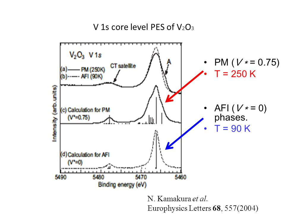 V 1s core level PES of V 2 O 3 PM (V ∗ = 0.75) T = 250 K AFI (V ∗ = 0) phases.