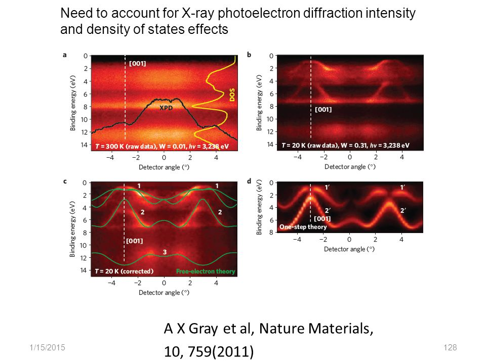 1/15/2015128 Need to account for X-ray photoelectron diffraction intensity and density of states effects A X Gray et al, Nature Materials, 10, 759(2011)