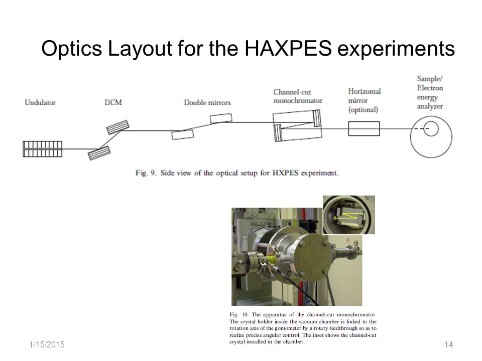 1/15/201514 Optics Layout for the HAXPES experiments
