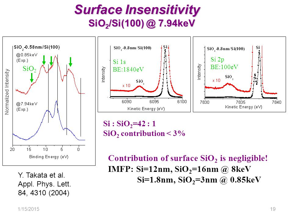 1/15/201519 Surface Insensitivity SiO 2 /Si(100) @ 7.94keV Contribution of surface SiO 2 is negligible.