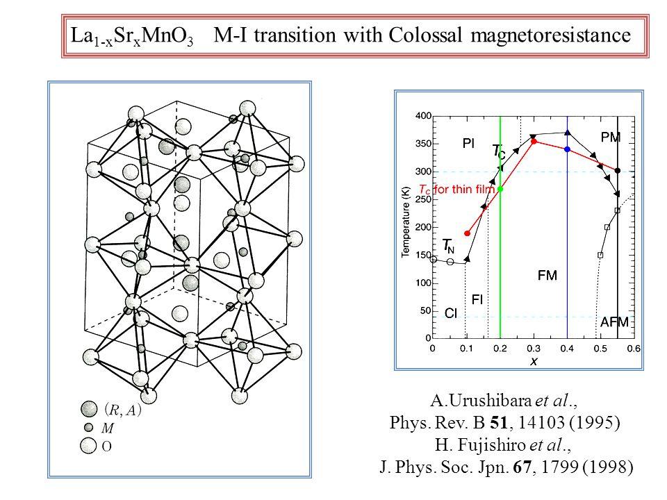 La 1-x Sr x MnO 3 M-I transition with Colossal magnetoresistance A.Urushibara et al., Phys.