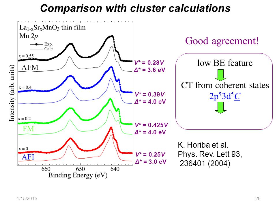 1/15/201529 Comparison with cluster calculations V* = 0.28V Δ* = 3.6 eV V* = 0.39V Δ* = 4.0 eV V* = 0.425V Δ* = 4.0 eV V* = 0.25V Δ* = 3.0 eV FM AFM FM AFI Good agreement.
