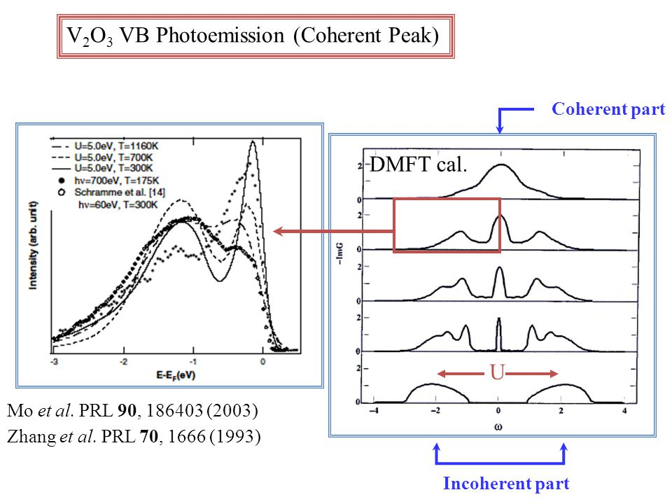 V 2 O 3 VB Photoemission (Coherent Peak) Mo et al.