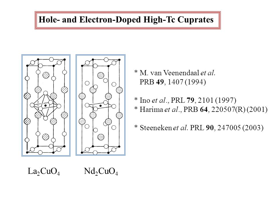 Hole- and Electron-Doped High-Tc Cuprates La 2 CuO 4 Nd 2 CuO 4 * M.