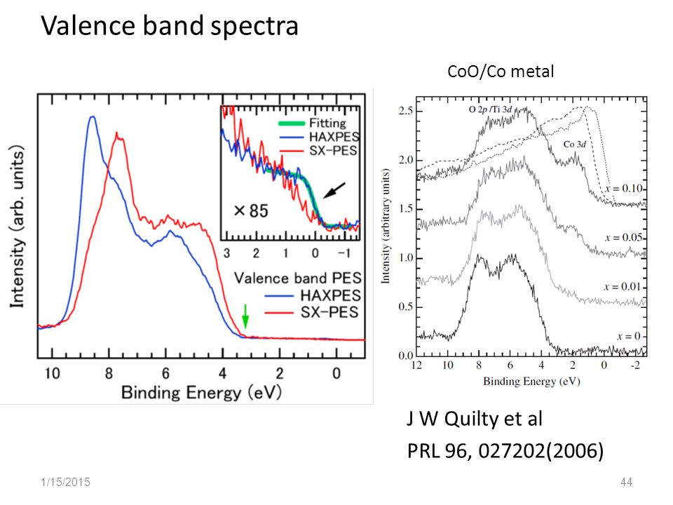 Valence band spectra CoO/Co metal J W Quilty et al PRL 96, 027202(2006) 1/15/201544