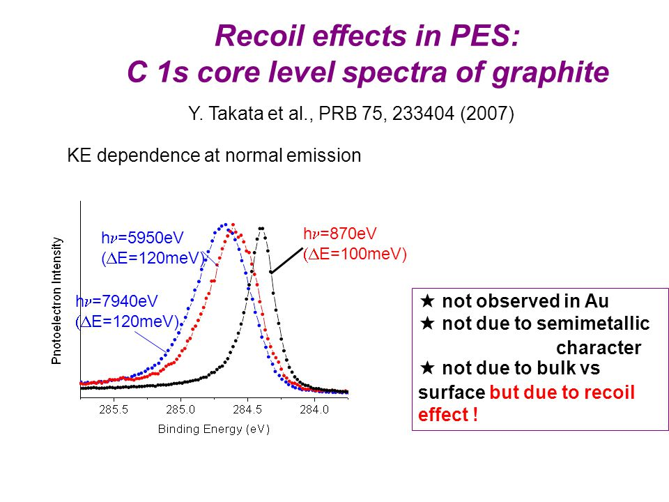 Recoil effects in PES: C 1s core level spectra of graphite Y.