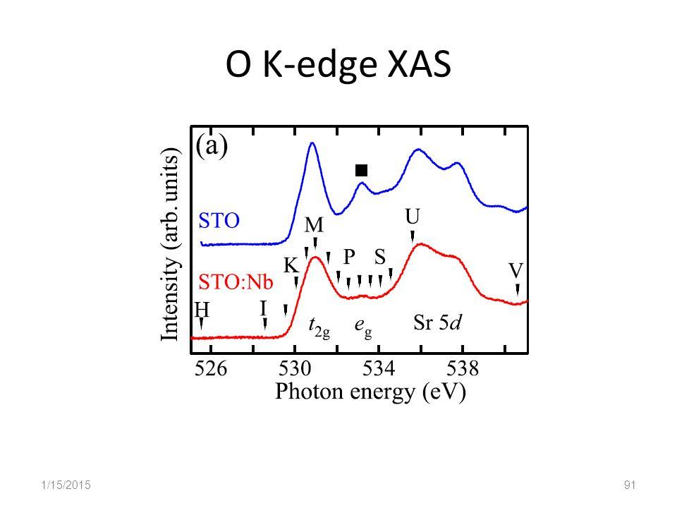 O K-edge XAS 1/15/201591