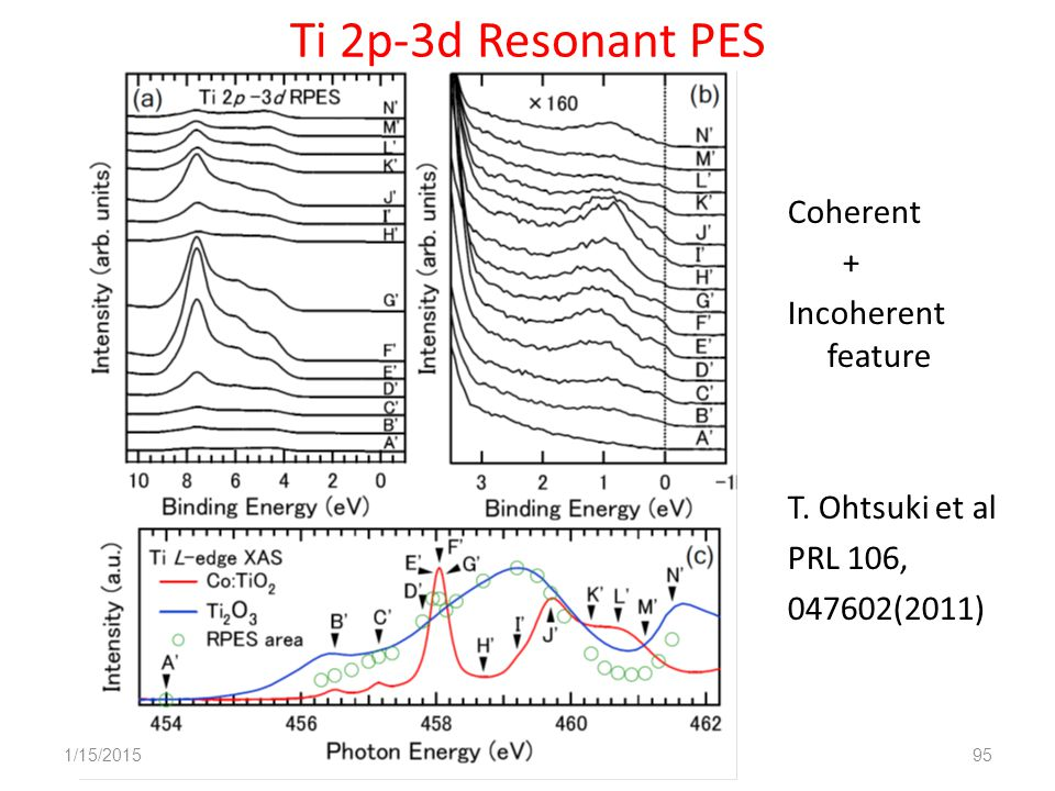 Ti 2p-3d Resonant PES Coherent + Incoherent feature T.