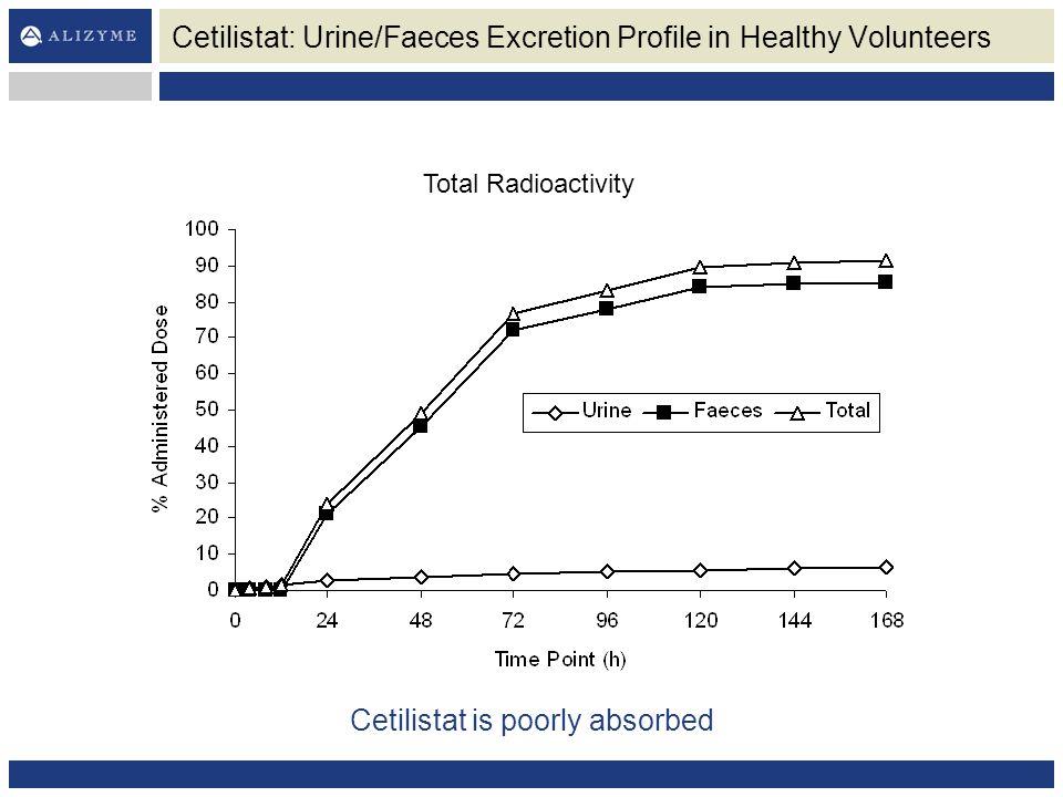 Cetilistat: Urine/Faeces Excretion Profile in Healthy Volunteers Total Radioactivity Cetilistat is poorly absorbed