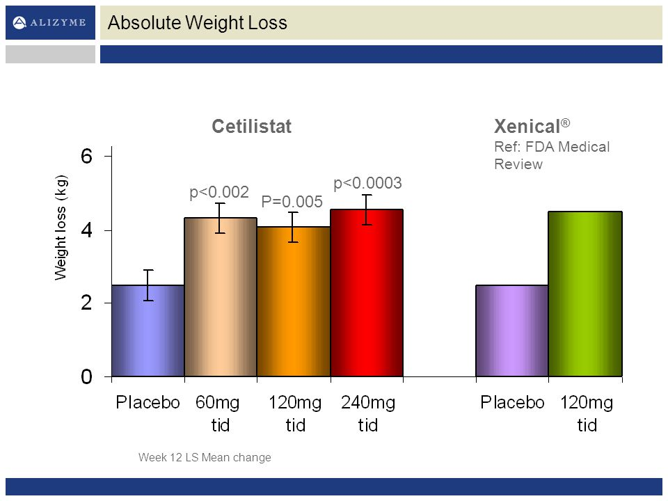 Absolute Weight Loss CetilistatXenical ® Ref: FDA Medical Review p<0.002 Week 12 LS Mean change p<0.0003 P=0.005